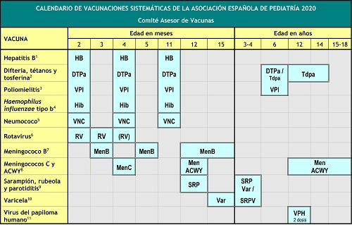 calendario de vacunación 2020